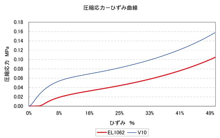 圧縮応力(MPa)/ひずみ(%)