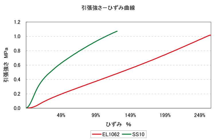 引張強さ(MPa)/ひずみ(%)