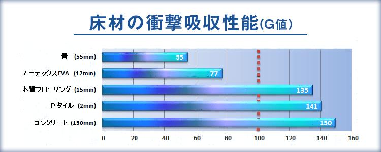 床材の衝撃吸収性能(G値)