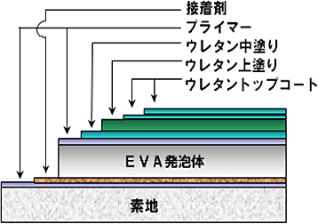 EVA発泡体の構造