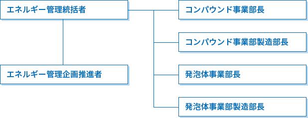 管理体制・組織図