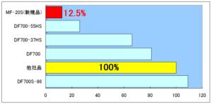 MF-20S圧縮永久歪みデータ